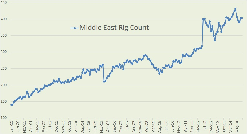 Middle East Rig Count