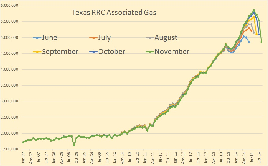 Texas RRC Associated Gas