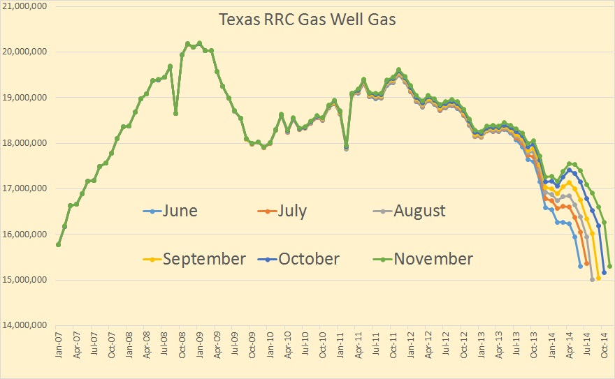 Texas RRC Gas Well Gas