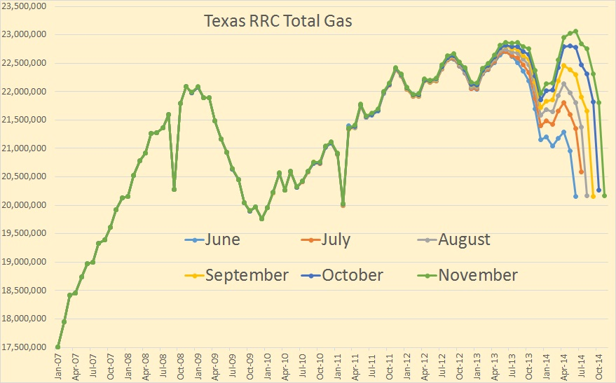 Texas RRC Total Gas