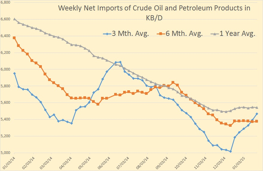 Weekly Net Imports
