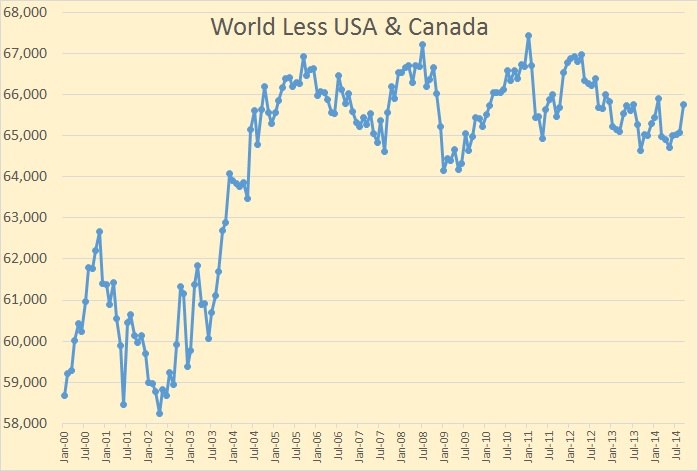 World Less USA & Canada