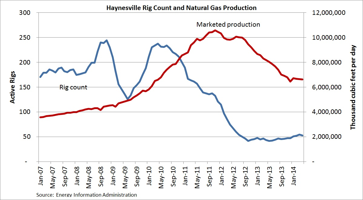 Eia C Data And Jean Laherrere On Reserves Peak Oil Barrel Connecting Portable Generator To Home Wiring 4 Prong Caroldoey