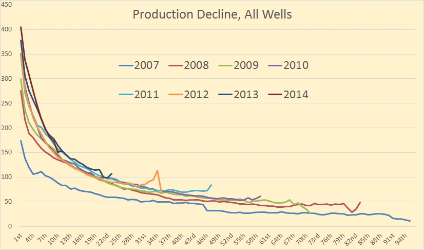 The Bakken, What the Data Tells US thumbnail