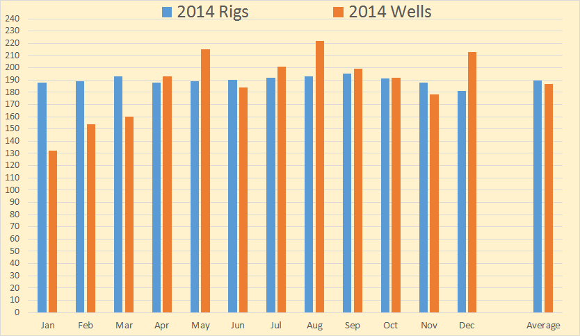NDIC Rigs & Wells