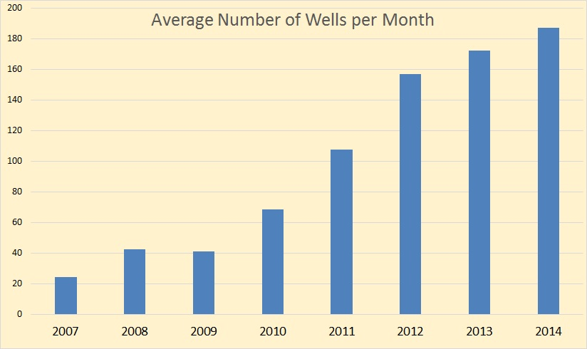 NDIC Wells per Month