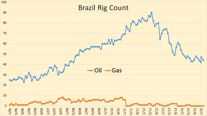 Brazil Rig Count