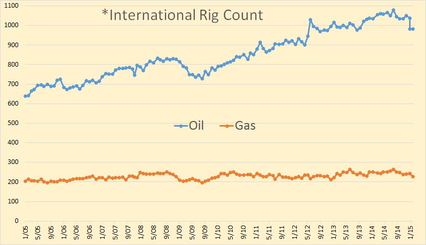 International Rig Count