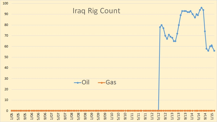 Iraq Rig Count