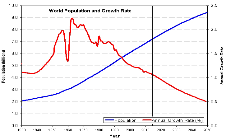 9ef8e0fd761f Fig 1 Growth of world population and growth rate estimates up to 2050.  Source  World Population Data