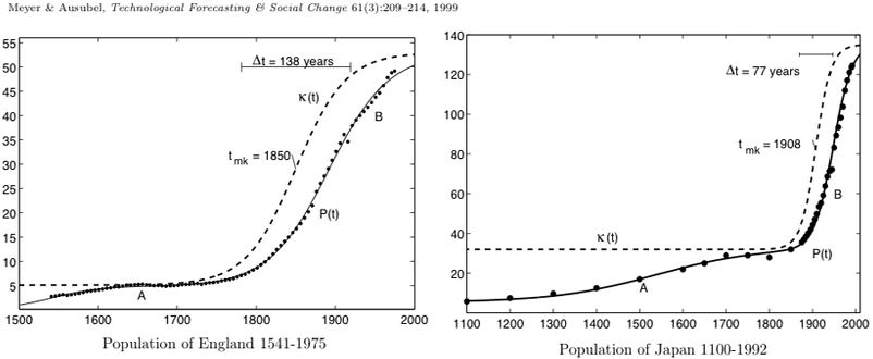The Problem Of The Human Population Peak Oil Barrel