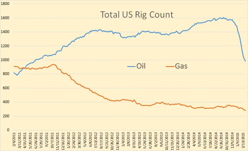 Rig Count Total Us