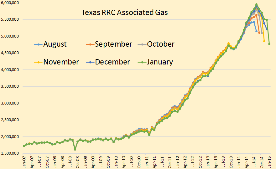 Texas Associated Gas