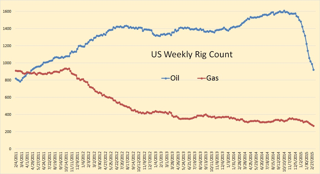 US Weekly O&G Rig Count