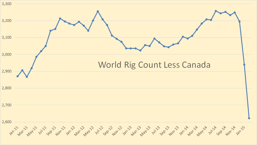 World Rig Count Less Canada