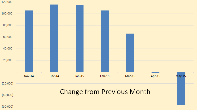 DPR Change from Previous Month