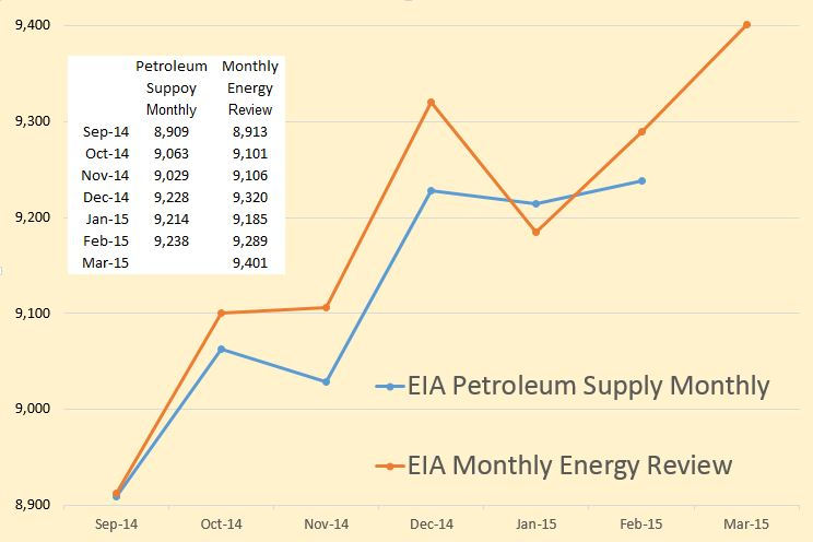 Petroleum Supply Monthly