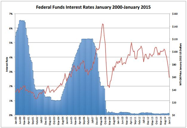 P1 Fed Funds Rate