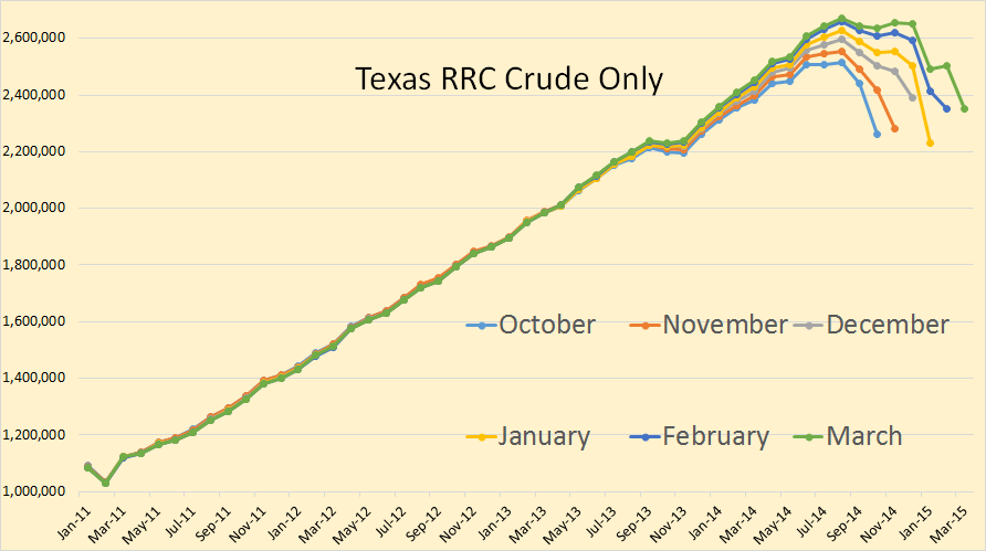 Texas Crude Only