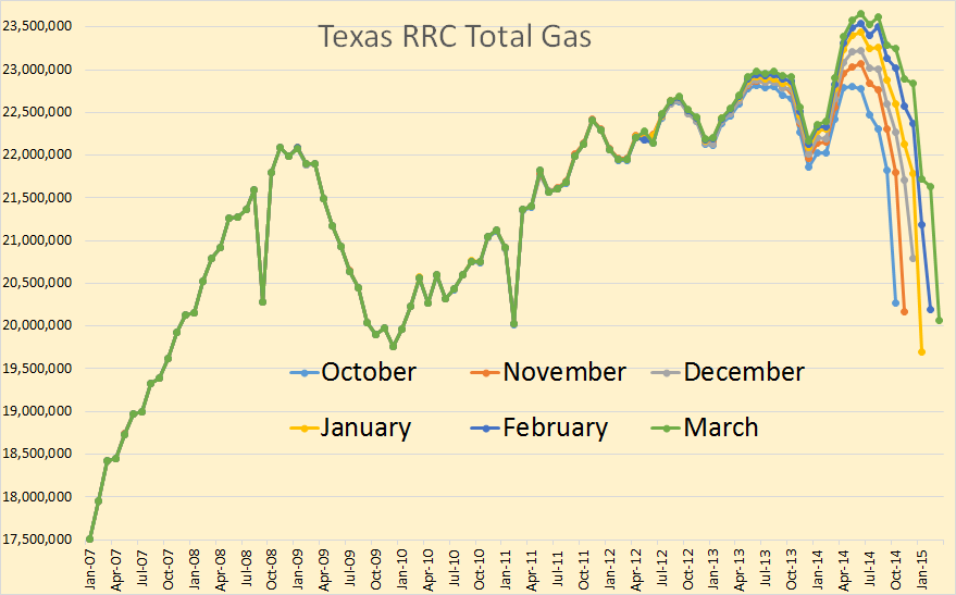 Texas Total Gas