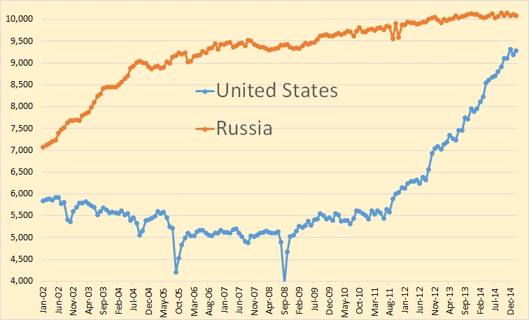 Russia Grew Like Gangbusters In The First Six Years Of This Century But Has Slowed Down Considerably In The Last Five Years Or So While The Us Due To The