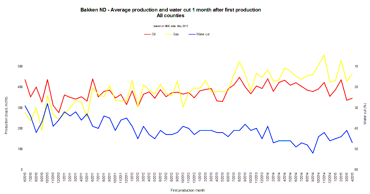 The Eias Short Term Guessing Game Bakken Data Peak Oil Barrel Fiu S Wiring Diagram Nissan Best Portion Of Core And Threeforks Area Trend Is Declining Initial Production Not Increasing