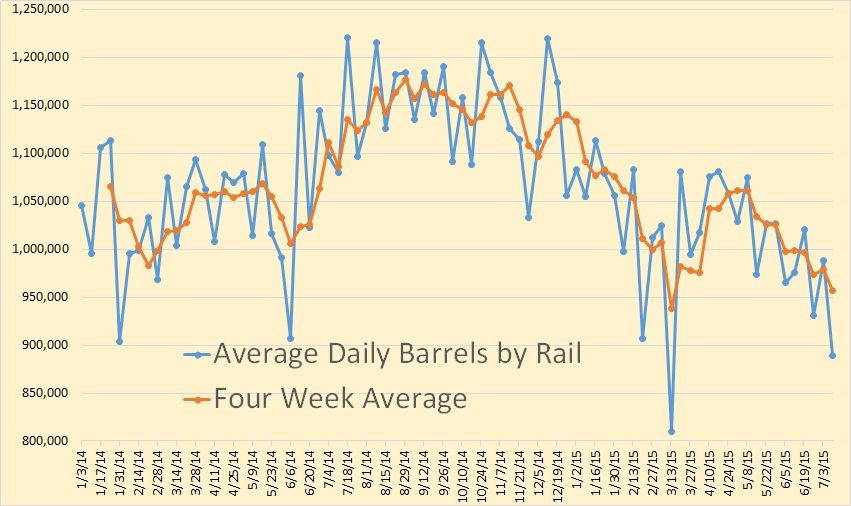 Daily Oil by Rail 2