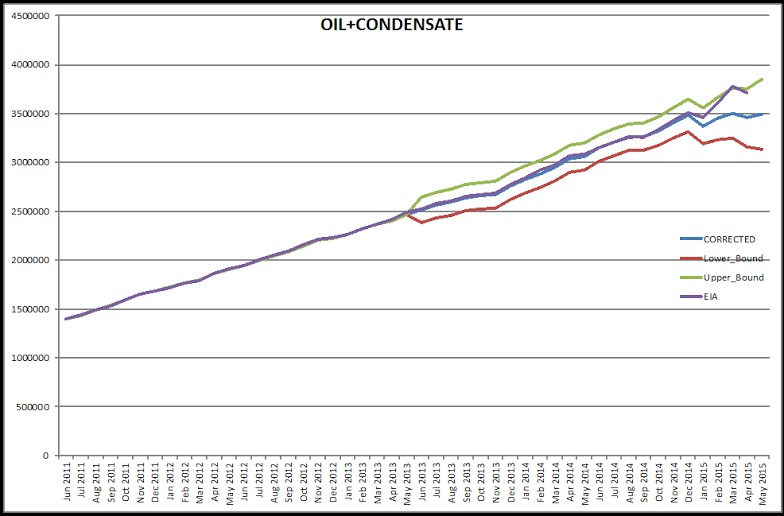 Texas RRC Oil & Gas Production » Peak Oil Barrel