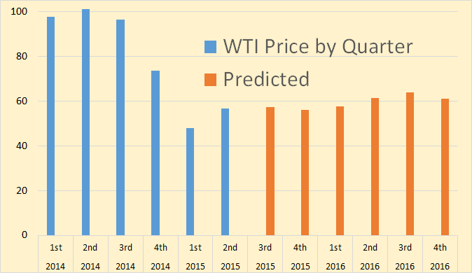 WTI Price by Quarter