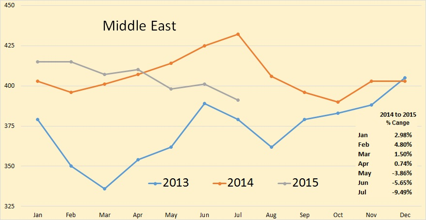 Rig Count Middle East