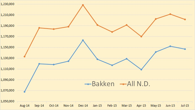 Bakken Amplified