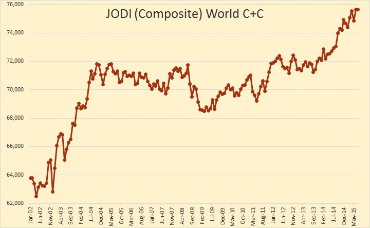 JODI Data and Giant Field Depletion thumbnail