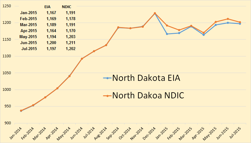 North Dakota EIA