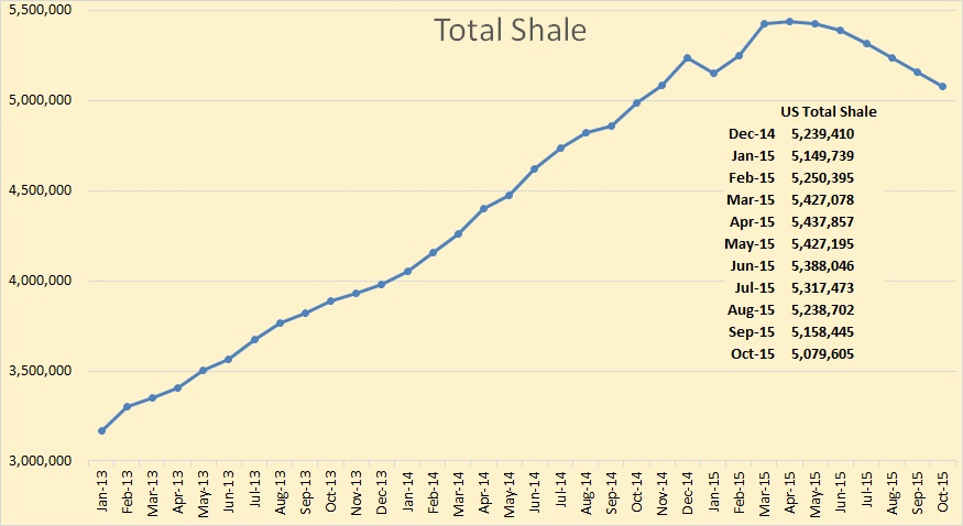Total Shale