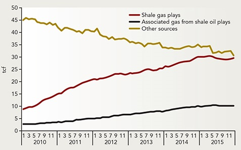 Texas Oil and Gas Decline in August » Peak Oil Barrel