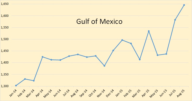 the gulf of mexico is the one place that is bucking the trend the gom was up 146 000 bpd in july and up another 63 000 bpd in august for a total of