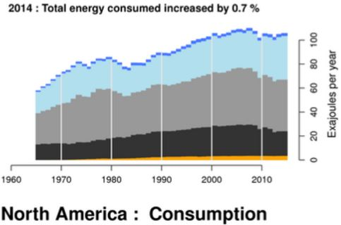 North America Consumption