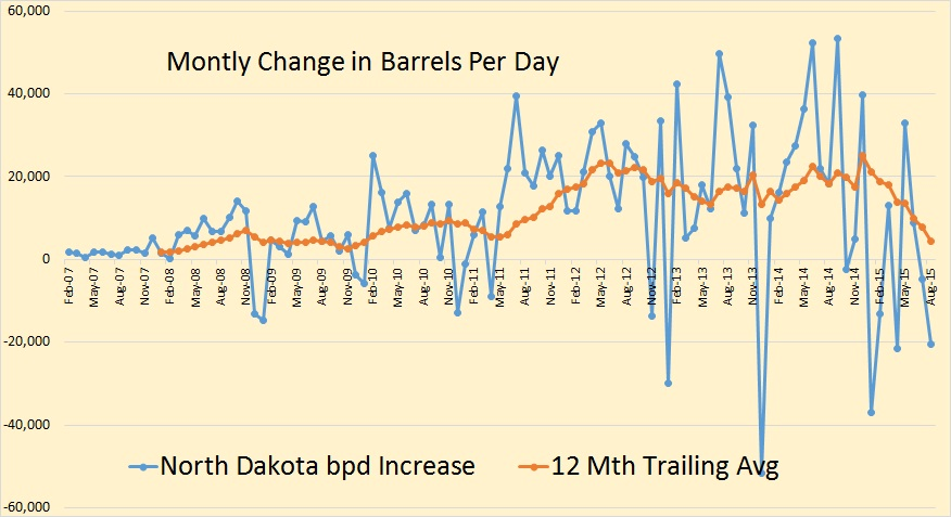 North Dakota Change in BPD