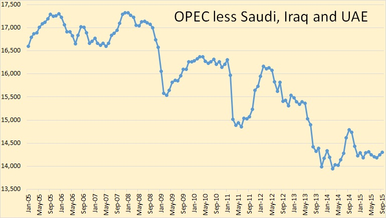 OPEC Less Saudi, Iraq and UAE