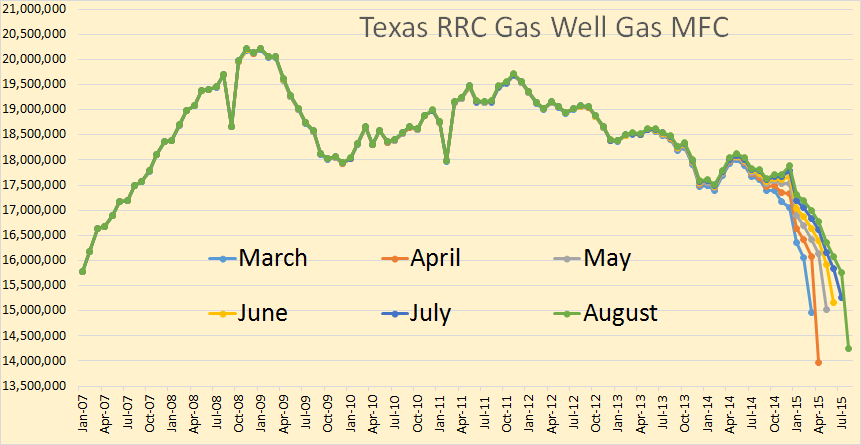 Texas Gas Well Gas