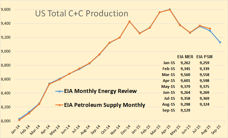 the petroleum supply monthly june 15 production numbers were revised down considerably this month and you can see they had a drop of 169 000 bpd in