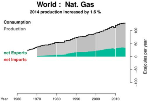 World Natural Gas