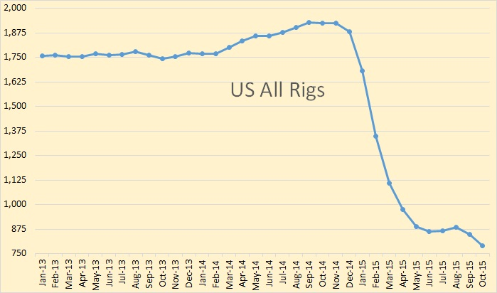 Worldwide Rig Count Dropping Again Peak Oil Barrel - Us rig count map
