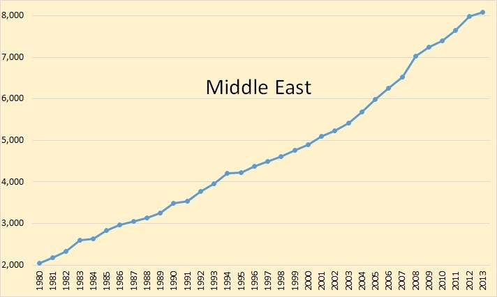 C. Middle East