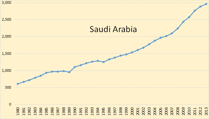 water consumption in saudi arabia essay Saudi arabia paves the way for desalination  if the supply is unsustainable at the rate consumption  as saudi arabia has already demonstrated, water.