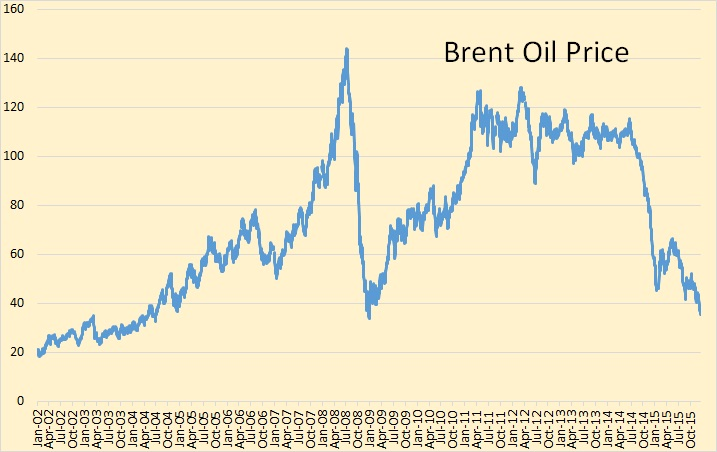 Doubting the peak in 2015 peak oil barrel brent price went above 100 in february of 2011 and remained there with just a couple of dips below that number until september 2014 fandeluxe Gallery
