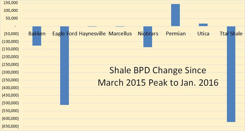 DPR Total Shale