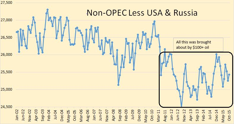 Non-OPEC less US & Russia