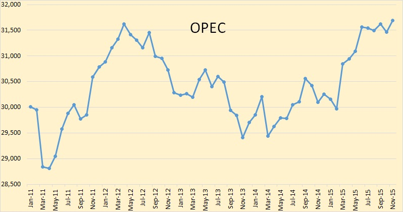 3df73504 Of course if we are talking peak oil we must include OPEC. Above is OPEC  crude only production through November. It is obvious, to me anyway, that  OPEC is ...