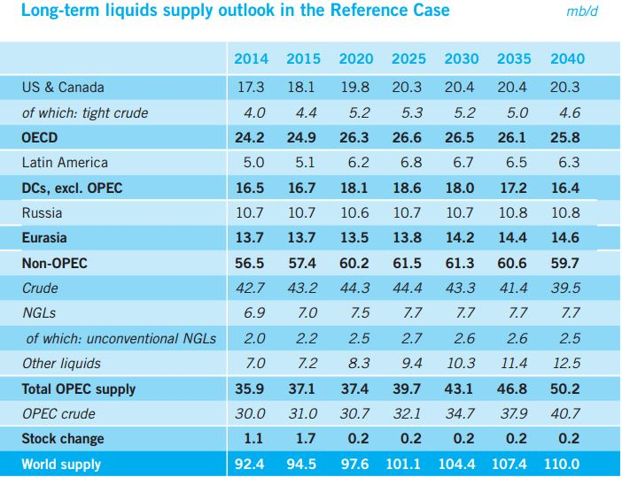 OPEC Long Term Outlook